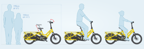 """Tern GSD has an adjustable cockpit that resizes in seconds and without tools to fit riders 150 – 195 cm tall (4'11"""" – 6'5"""")."""